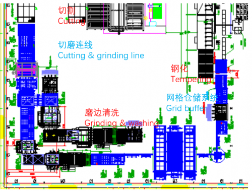 Cutting, grinding, tempering and buffer line + ERP